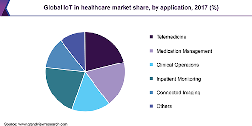 Global IoT in Healthcare